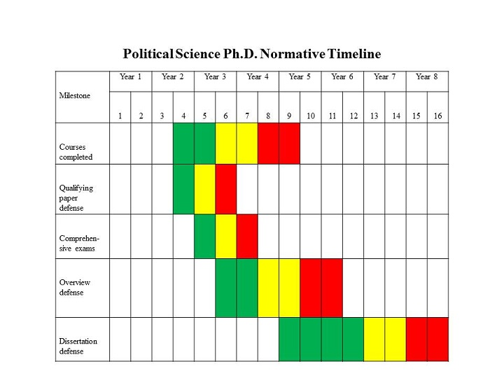 Chart showing timeline for PhD studies in political sciences
